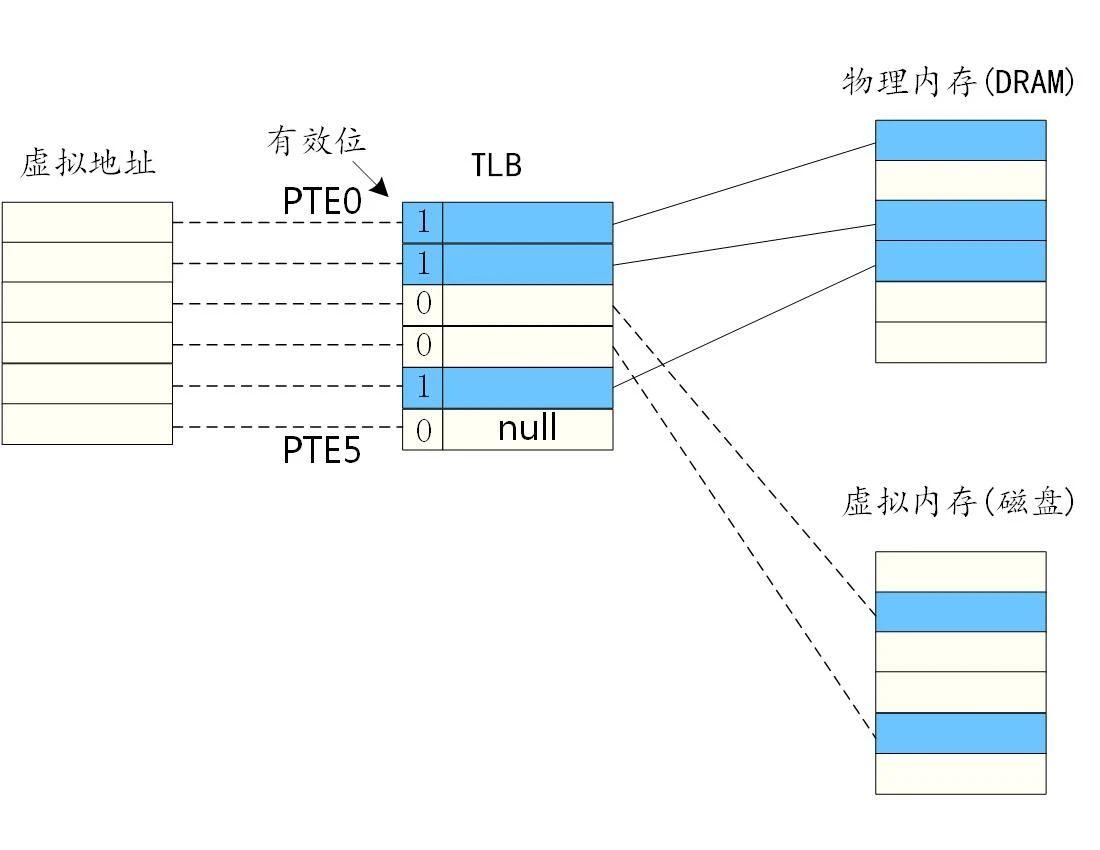 图2 TLB映射关系