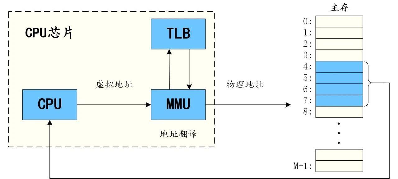 图1 虚拟内存系统