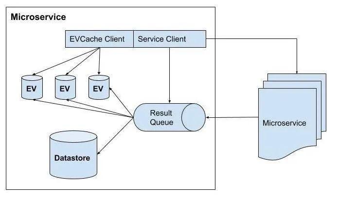 服务的结构化组件