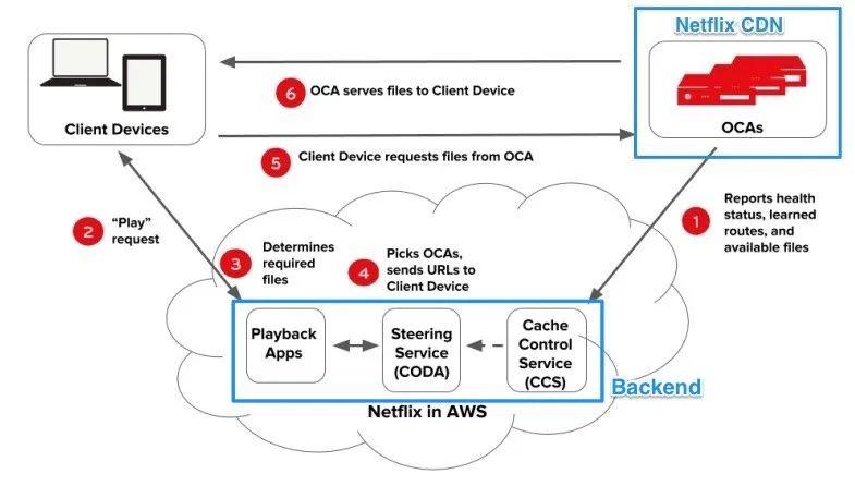 Netflix 微服务架构设计解析