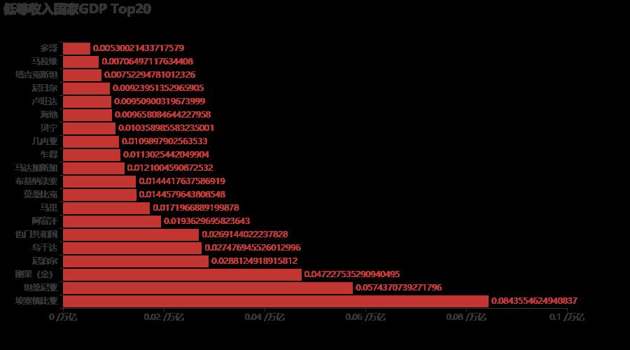2020年各国gdp排名_2020年世界gdp排名