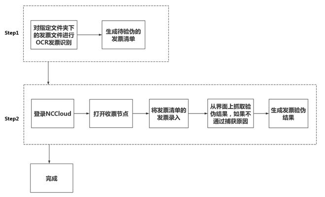 用友RPA开启企业智能运营新时代插图(9)