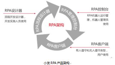 用友RPA开启企业智能运营新时代插图(2)