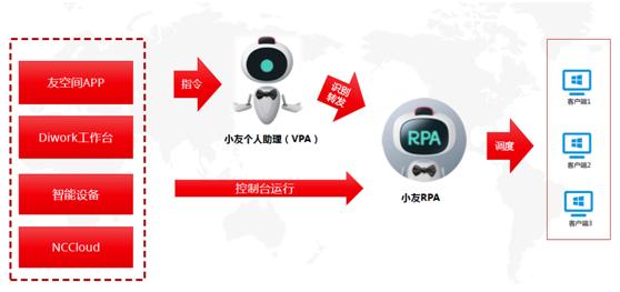 用友RPA开启企业智能运营新时代插图(12)