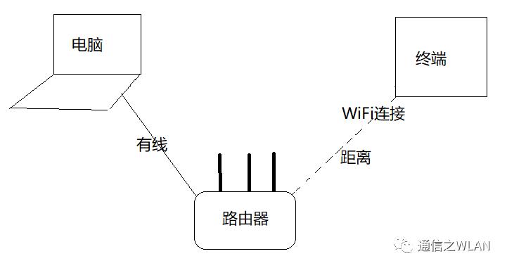 测试WLAN设备速率