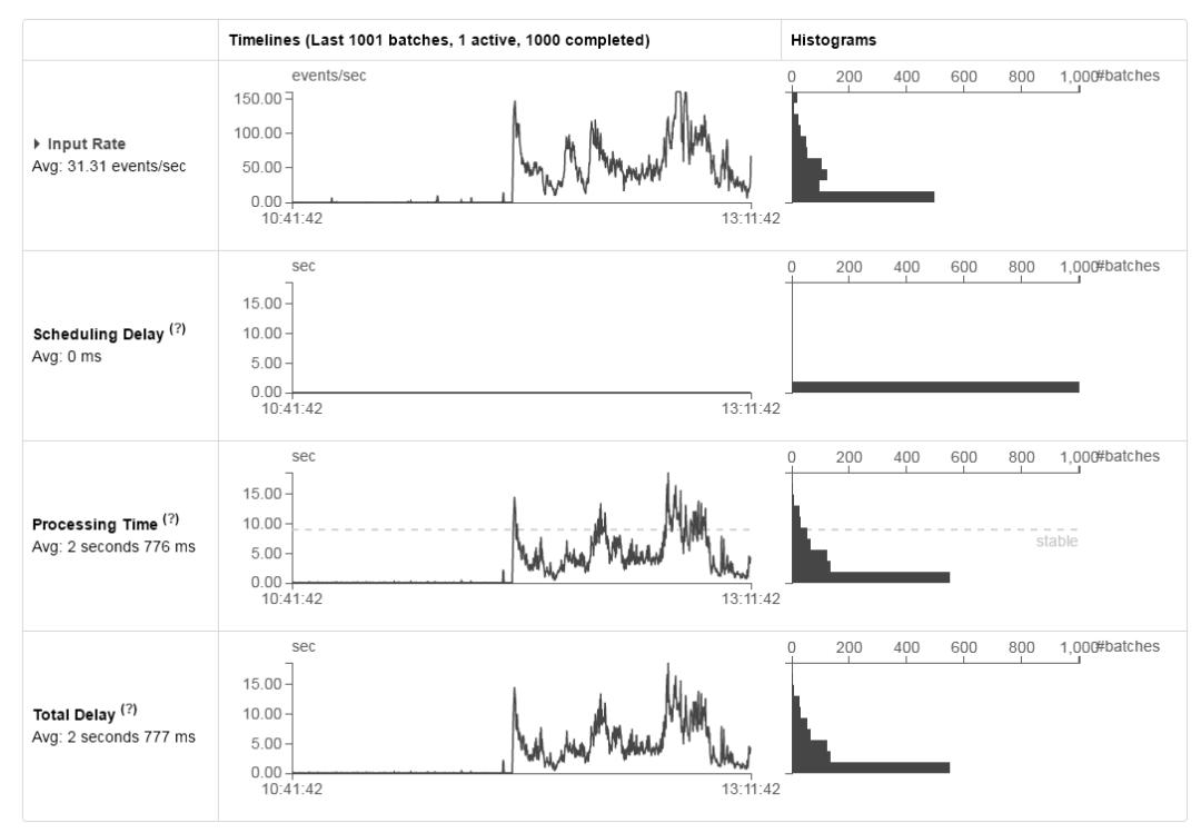 Spark Streaming 和 Kafka 稳定运行监控图