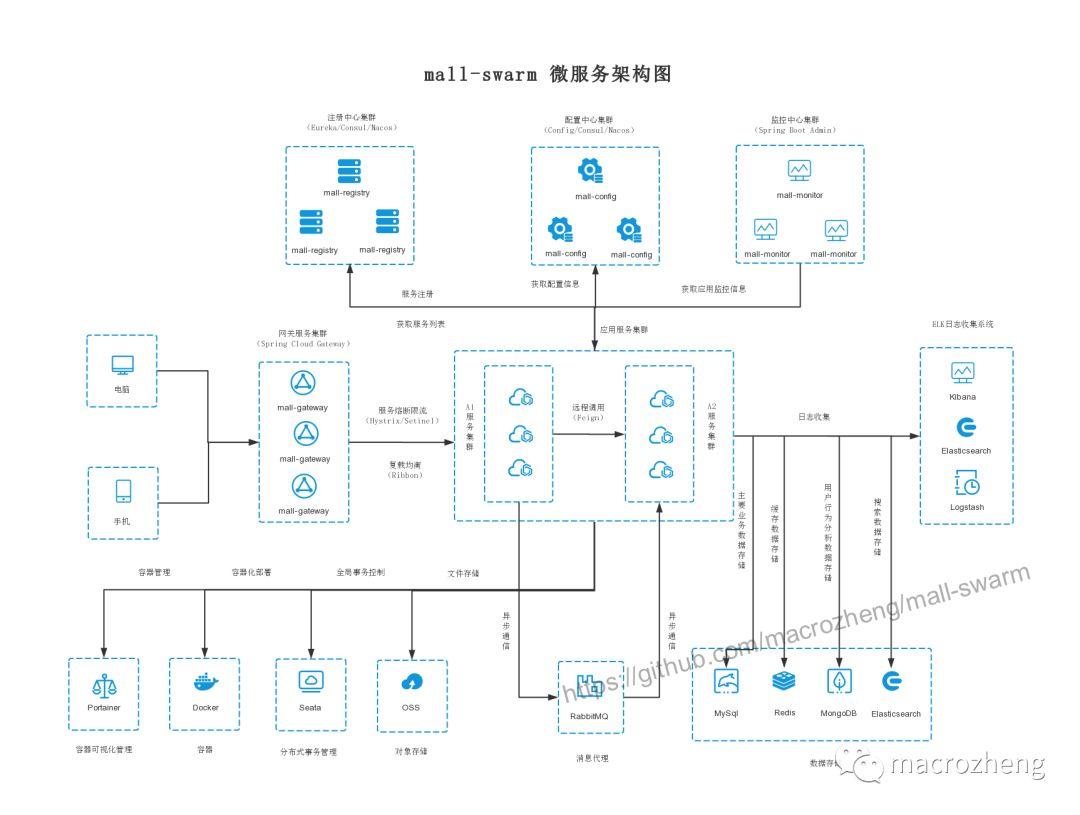 大型微服务分布式电商项目架构实战SpringBoot+SpringCloud+Nginx+ELK+Jenkins+Docker+K8S+SSO+Redis插图