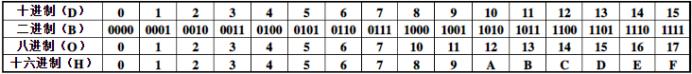 程序、数字与进制pythonMr.Xie的博客-