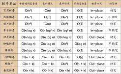 【排序算法】python 十大经典排序算法(全网最详)