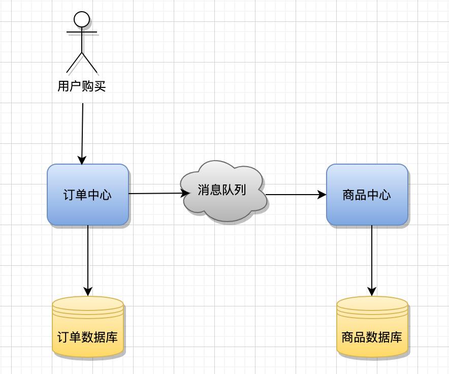 再深一点:如何给女朋友解释什么是微服务?插图(26)