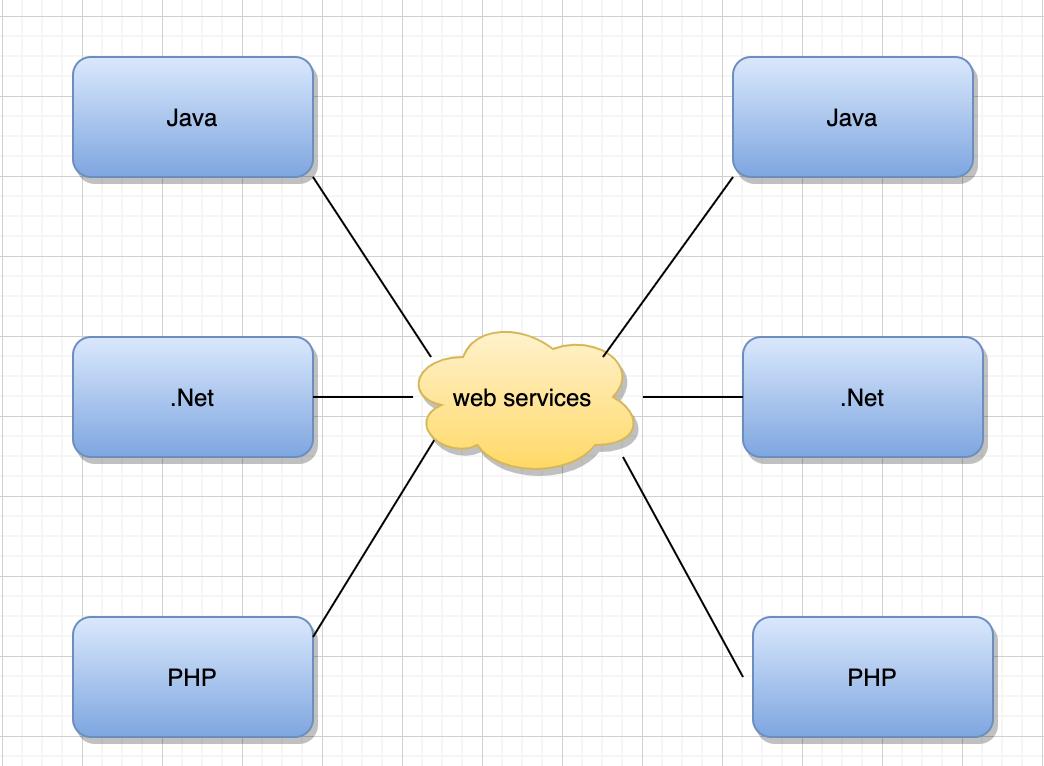 再深一点:如何给女朋友解释什么是微服务?插图(15)