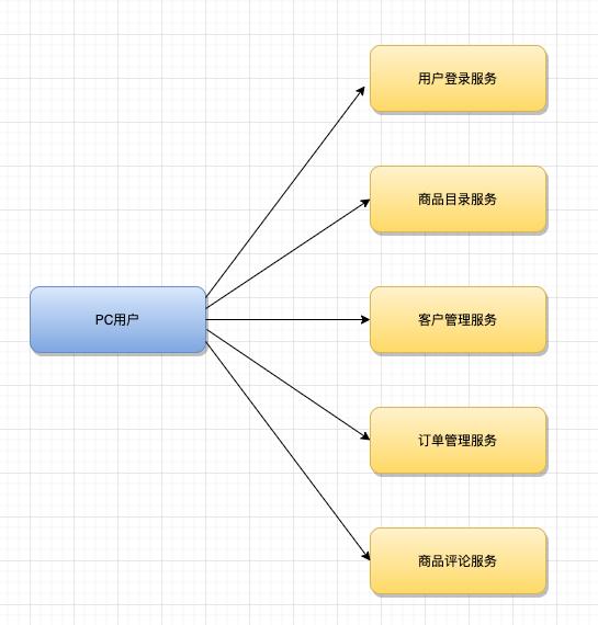 再深一点:如何给女朋友解释什么是微服务?插图(9)