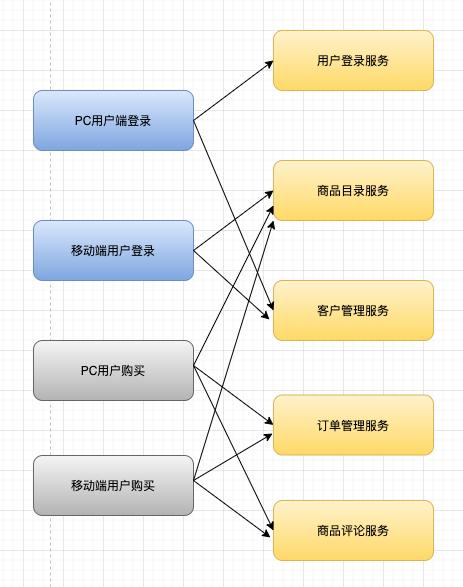 再深一点:如何给女朋友解释什么是微服务?插图(6)