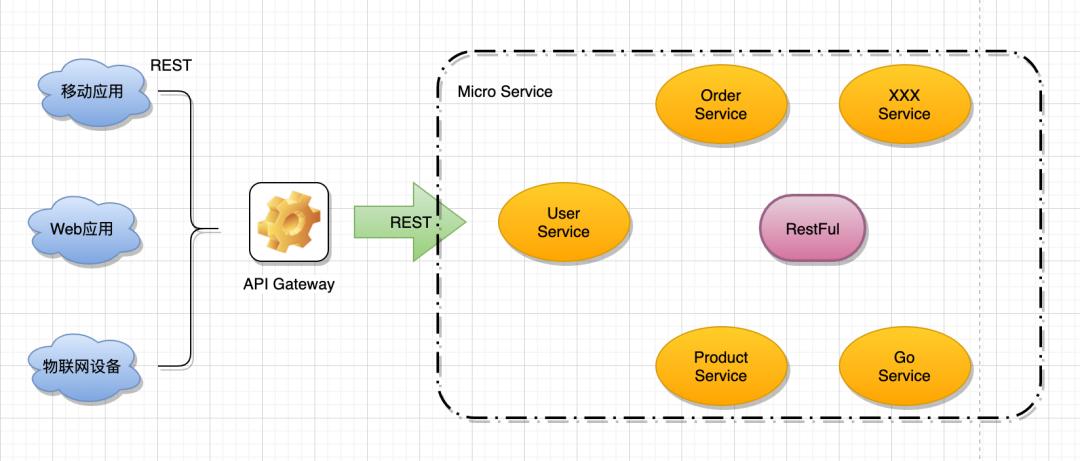 再深一点:如何给女朋友解释什么是微服务?插图(14)