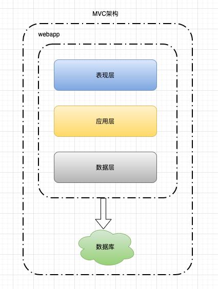再深一点:如何给女朋友解释什么是微服务?插图(3)