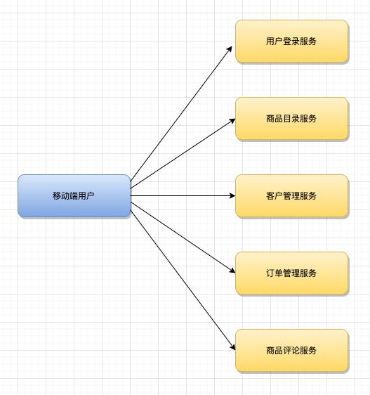 再深一点:如何给女朋友解释什么是微服务?插图(10)