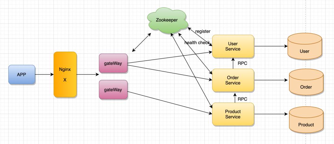 再深一点:如何给女朋友解释什么是微服务?插图(31)