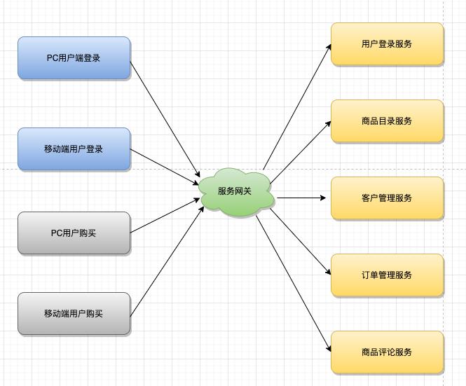 再深一点:如何给女朋友解释什么是微服务?插图(7)