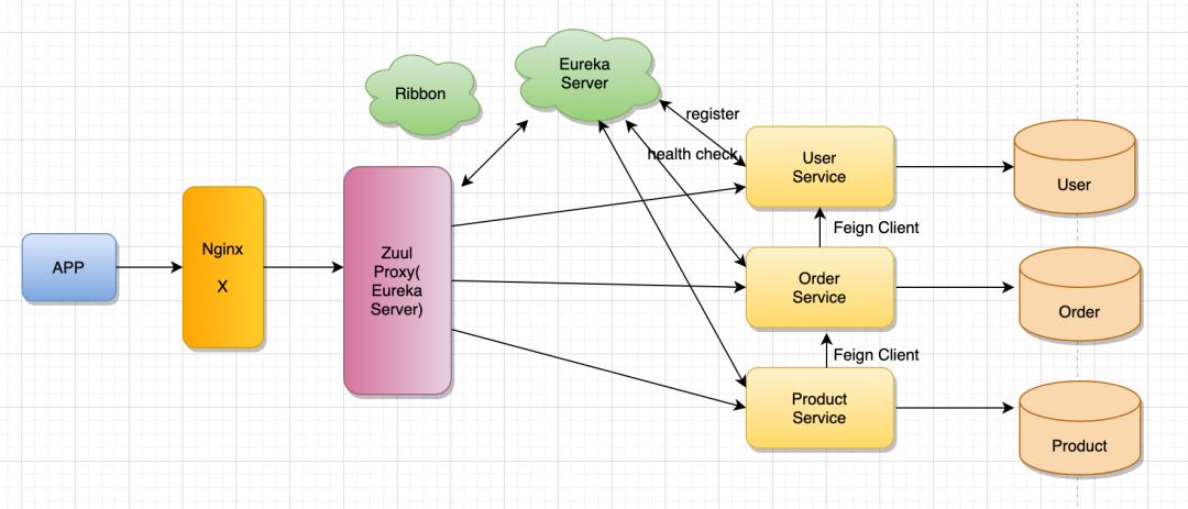 再深一点:如何给女朋友解释什么是微服务?插图(29)