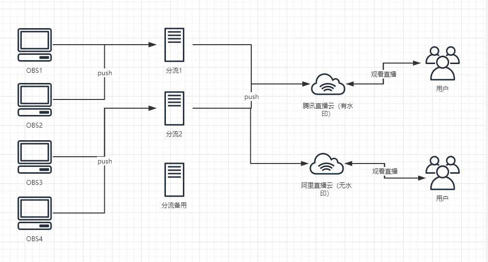 5 分钟完成 Nginx 直播服务部署(直播 + 分流 + 画面水印)524444NET