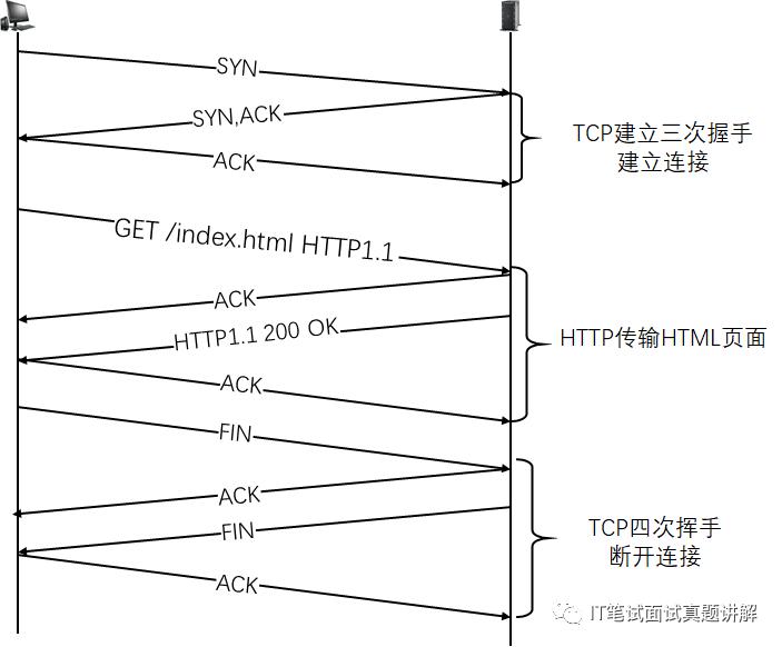 吊打名企面试官 | 当我们打开网页时,浏览器究竟做了什么?bookanddream的博客-浏览器发请求给nginx