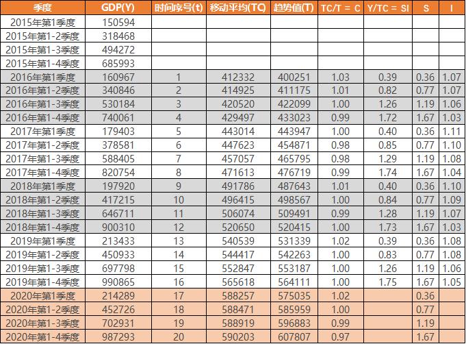 时间序列预测gdp_2021中国gdp预测