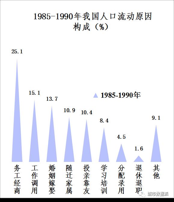 流动人口特征_流动人口婚育证明图片