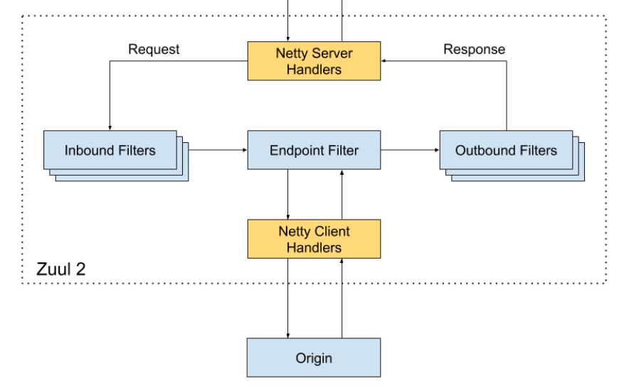 Zuul 网关服务组件
