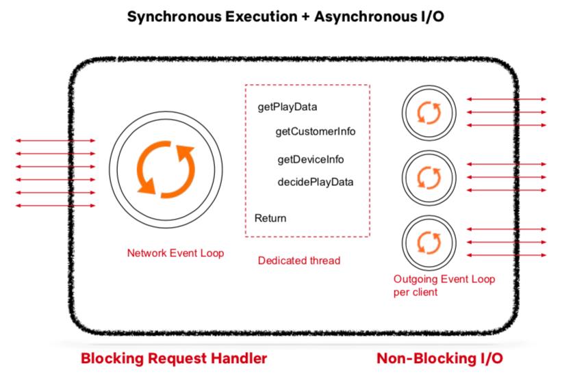 应用程序 API 的同步执行和异步 I/O