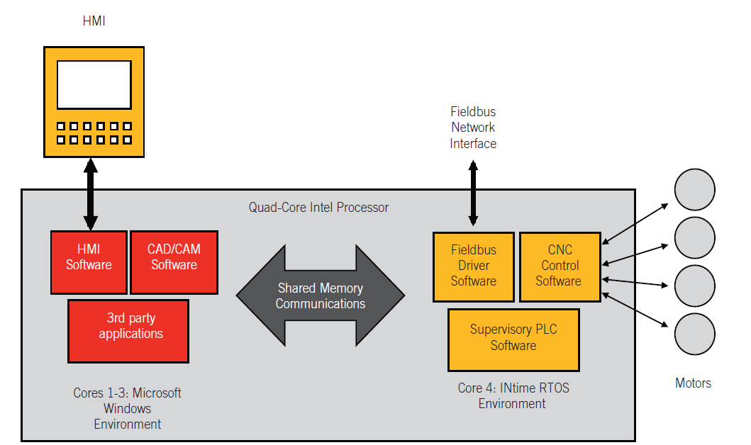 INtime-可与Windows在同个PC运行的实时操作系统(下)weixin47677928的博客-实时操作系统