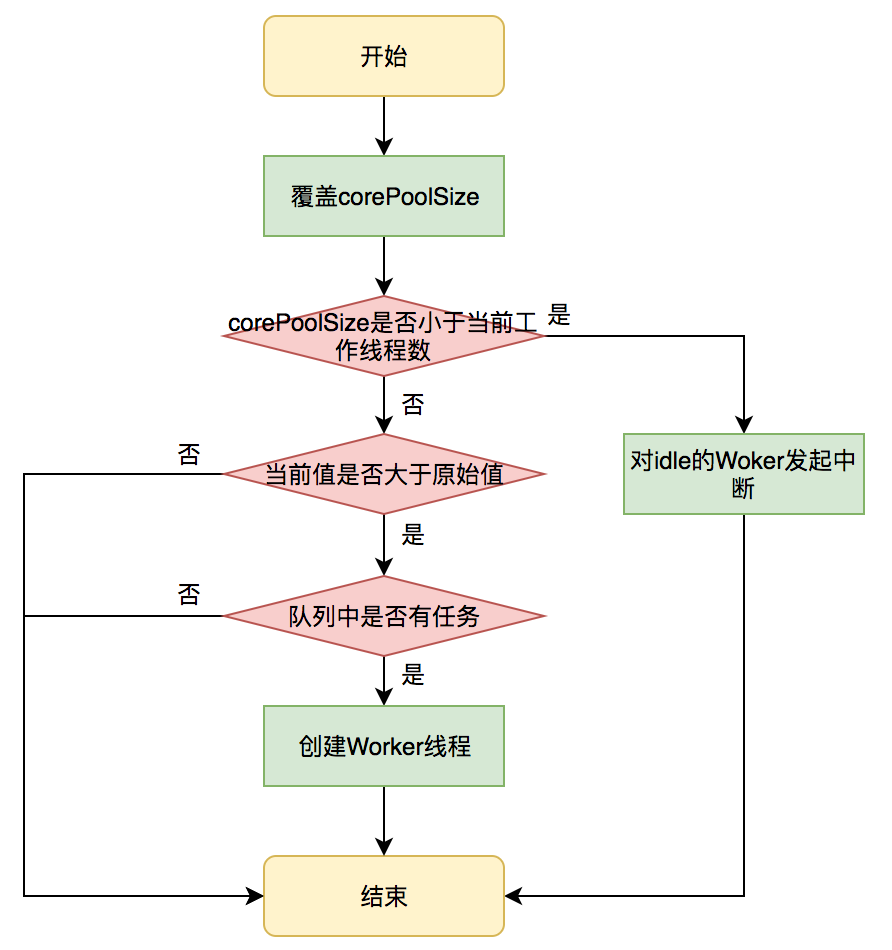 线程池的实现原理_Java线程池实现原理及其在美团业务中的实践