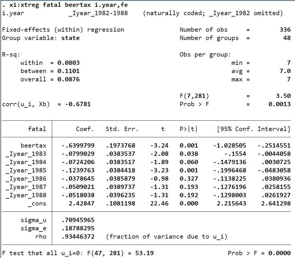 数据来自慕课浙江大学方红生教授的面板数据分析与Stata应用课程(xi: xtreg y x i.year, fe)
