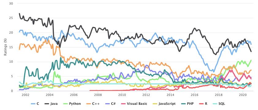 C++逆流而上,Java 惨不忍睹 | 9月编程语言排行