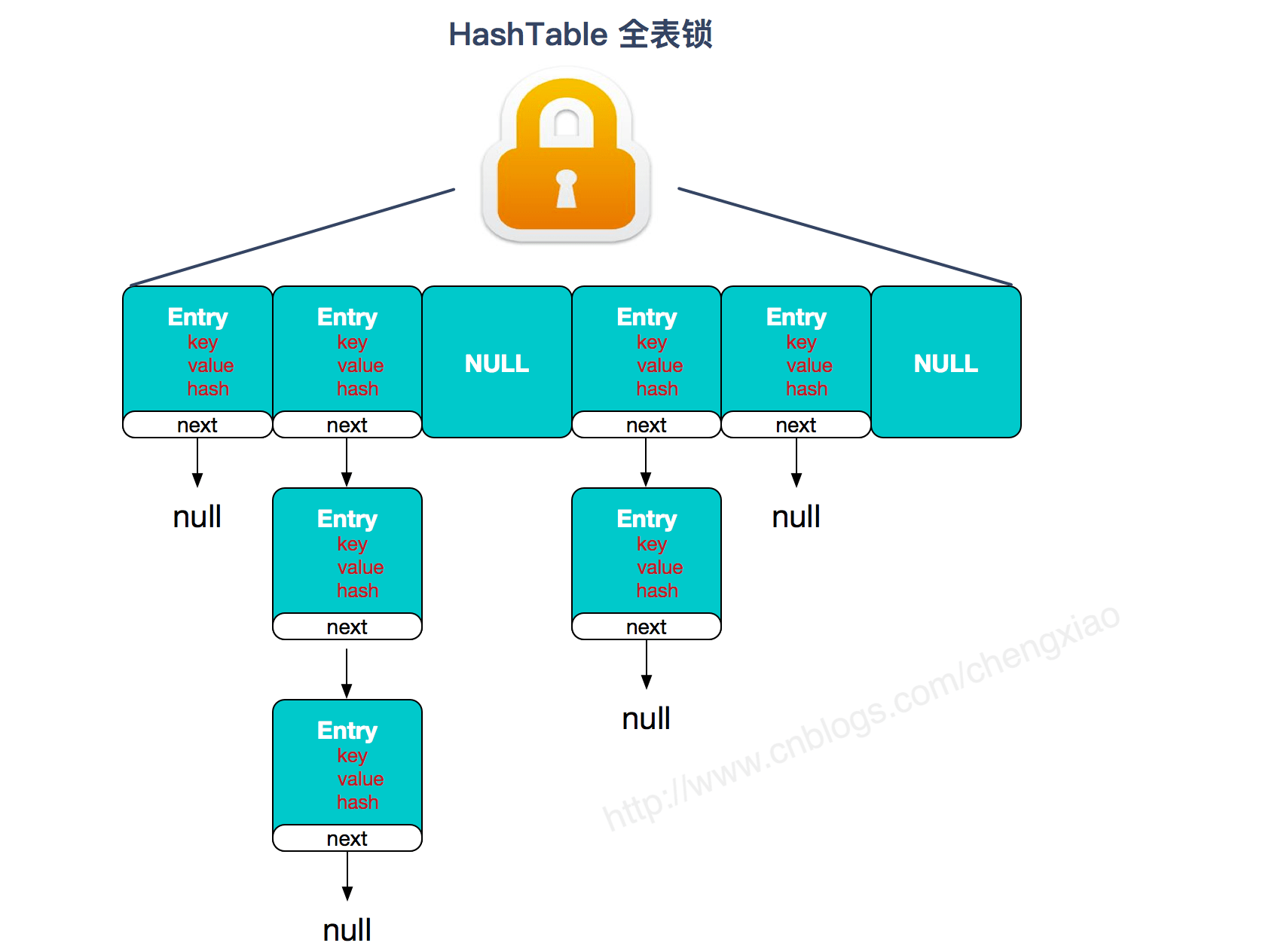 HashTable全表锁