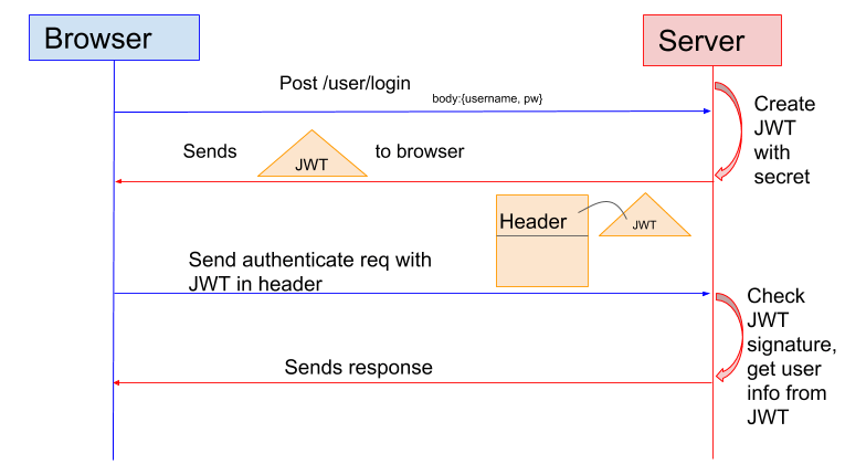 Token Based Authentication flow
