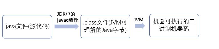 Java程序运行过程