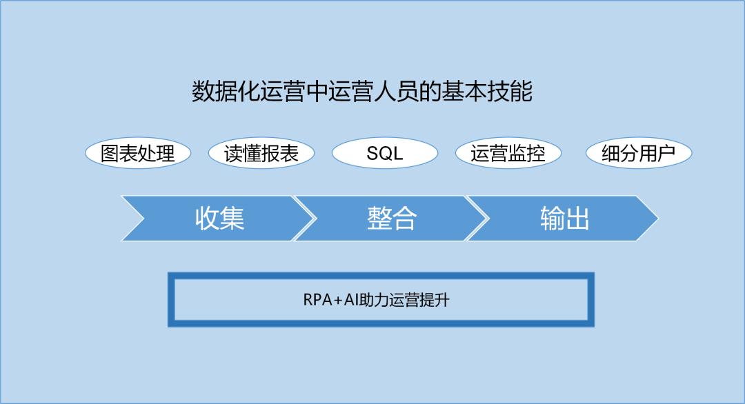 RPA+AI助力运营人员效能提升