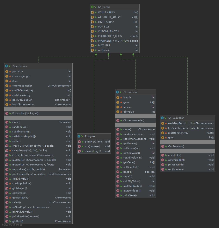 项目UML简单类图