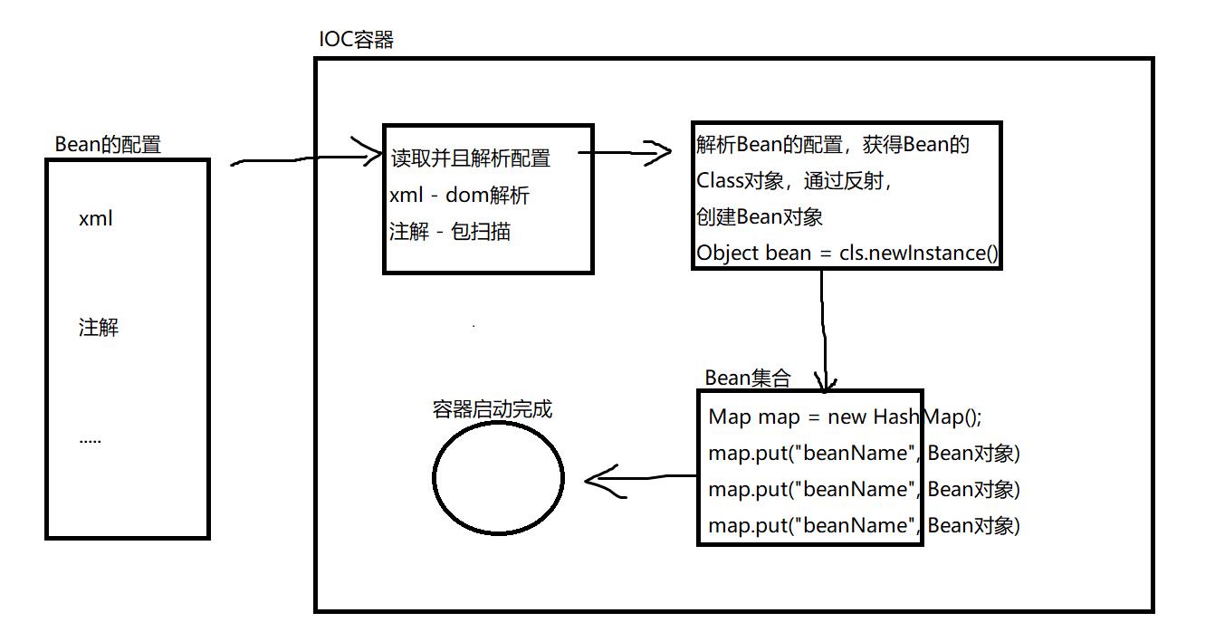 Java集合、多线程、反射和Spring框架总结,源码解析enjoy678的博客-