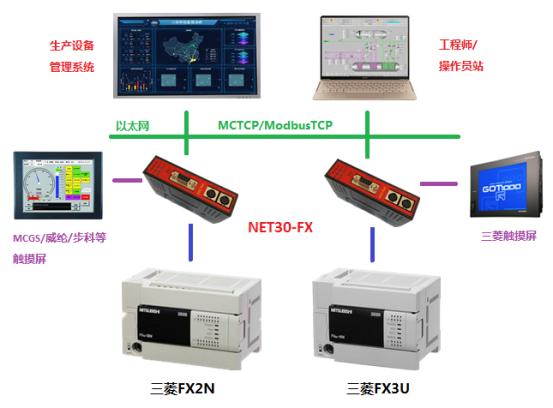 D:\!new\3产品手册\产品介绍\NET30-FX\NET30-FX产品介绍\FX图片\FX典型应用.png