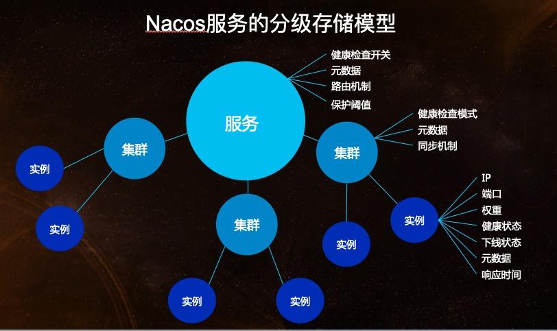 nacos服务领域模型.jpeg
