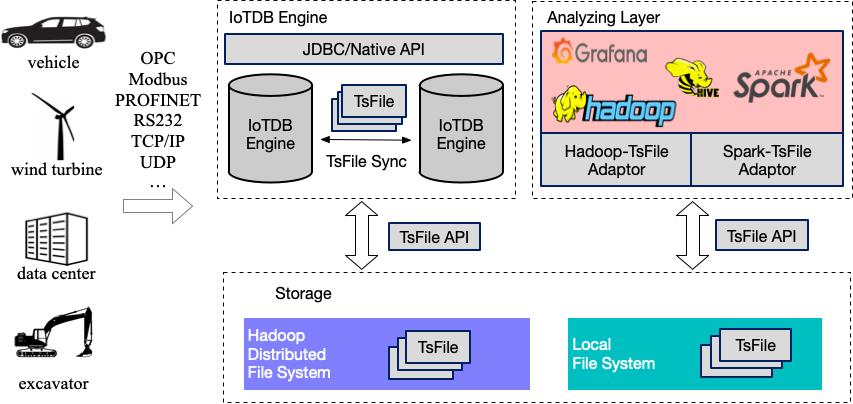 IoTDB架构图