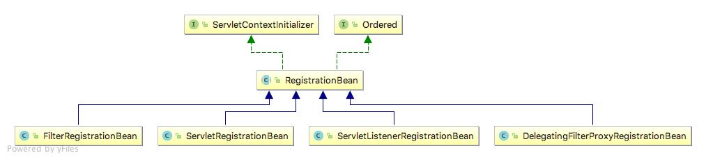 RegistrationBean