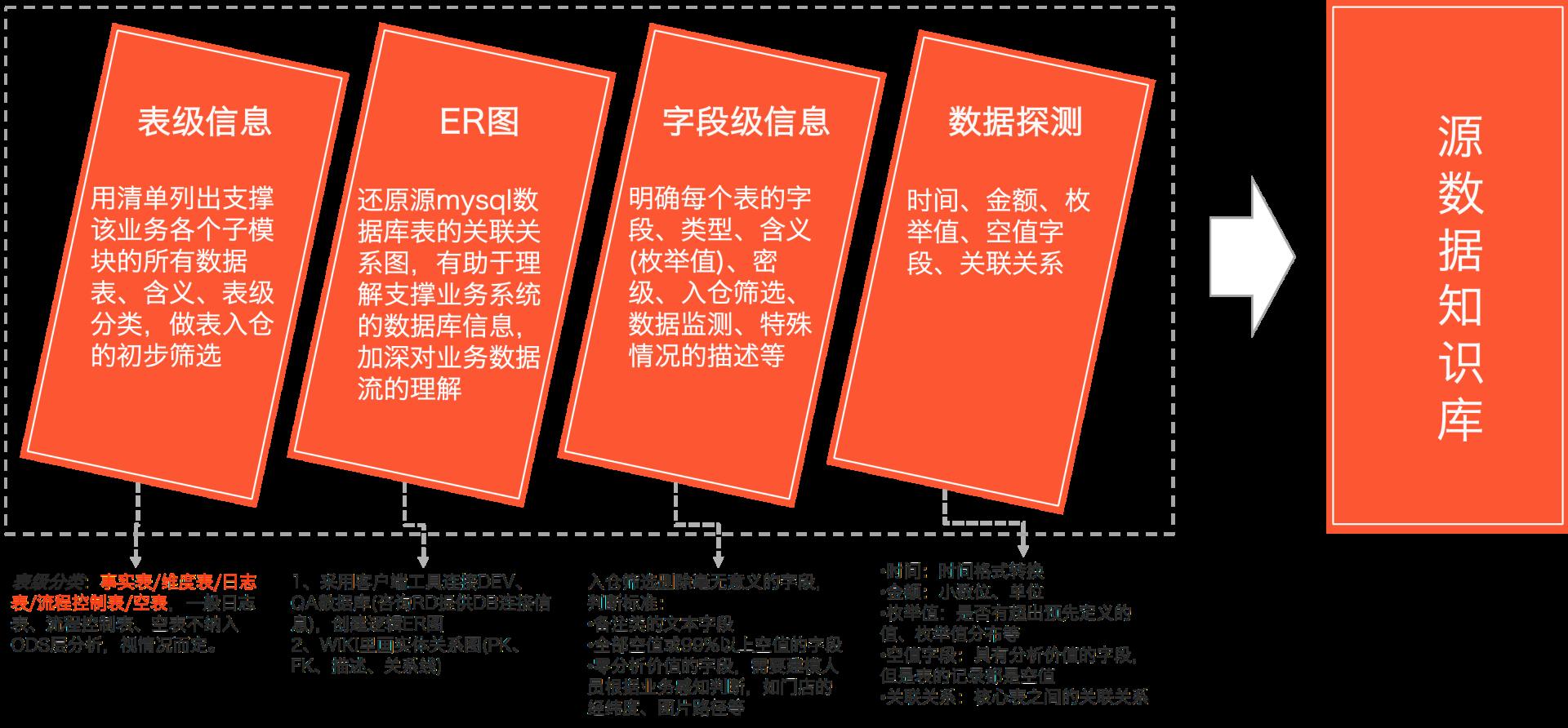图3 支持业务的数据源知识库
