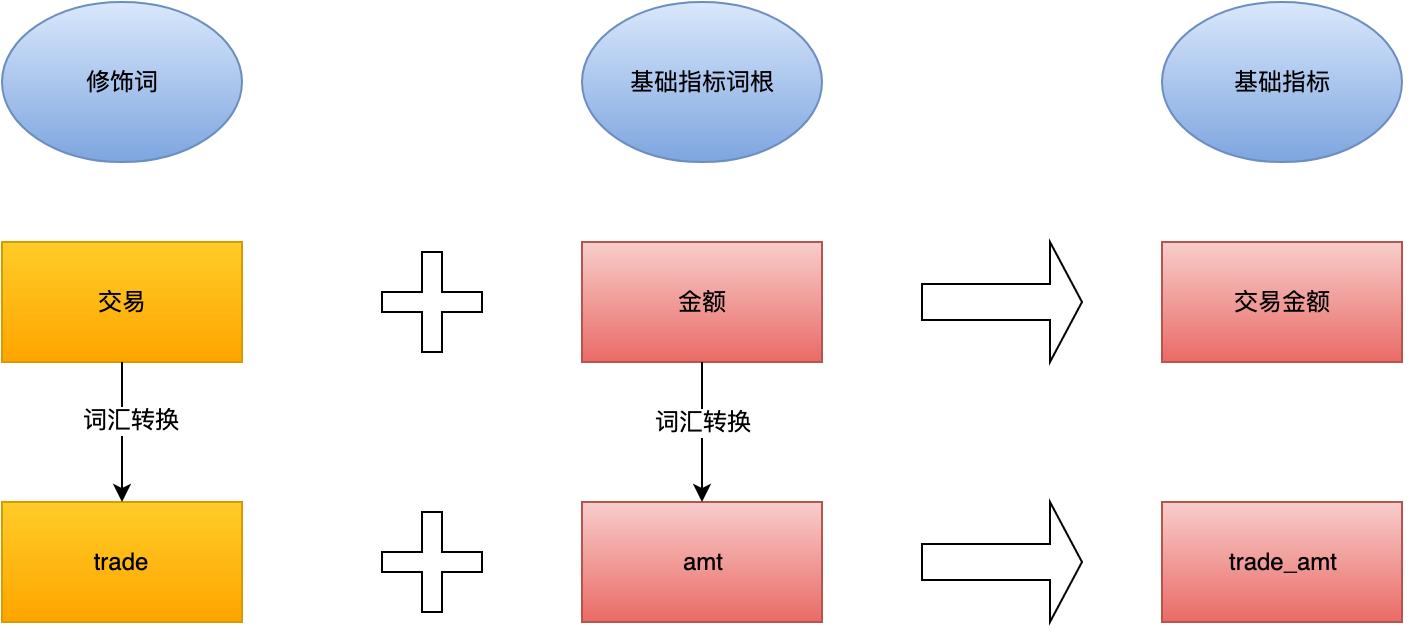 图7 普通指标规范