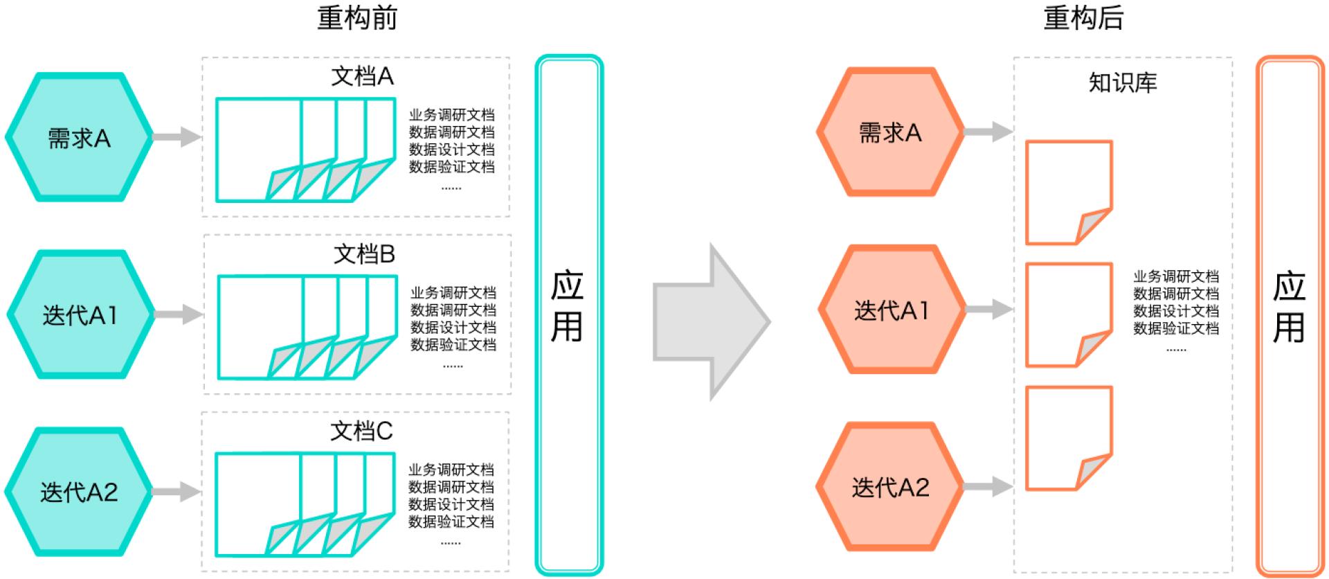 图11 应用归口