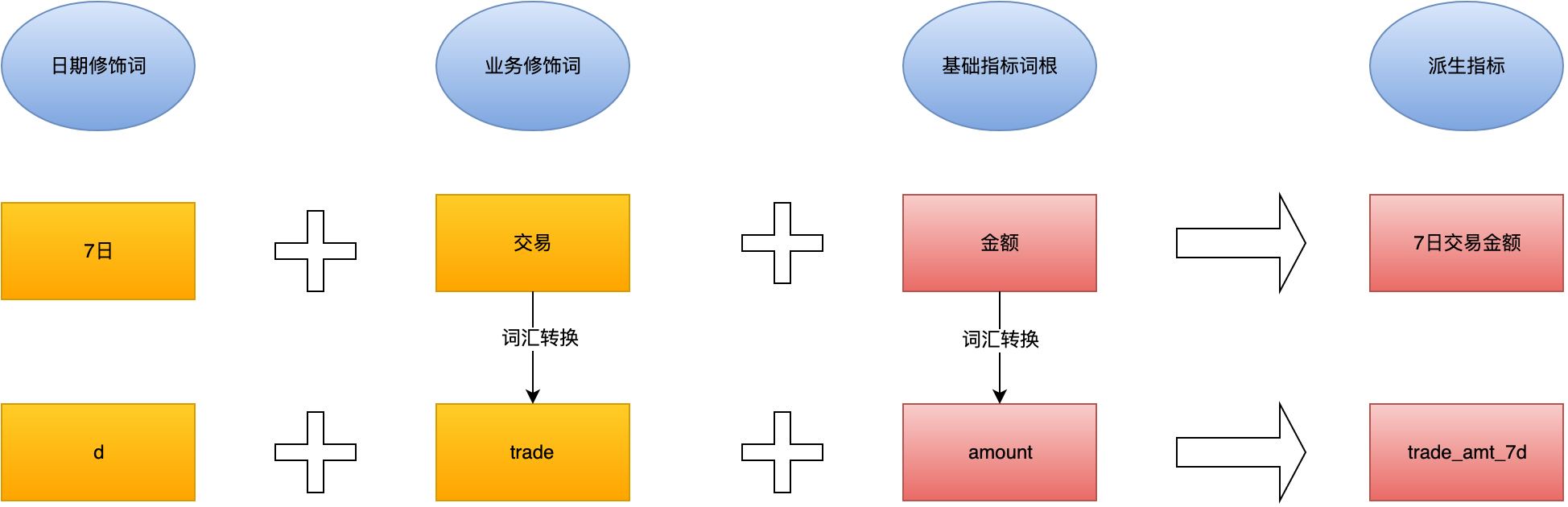 图8 日期类型指标规范