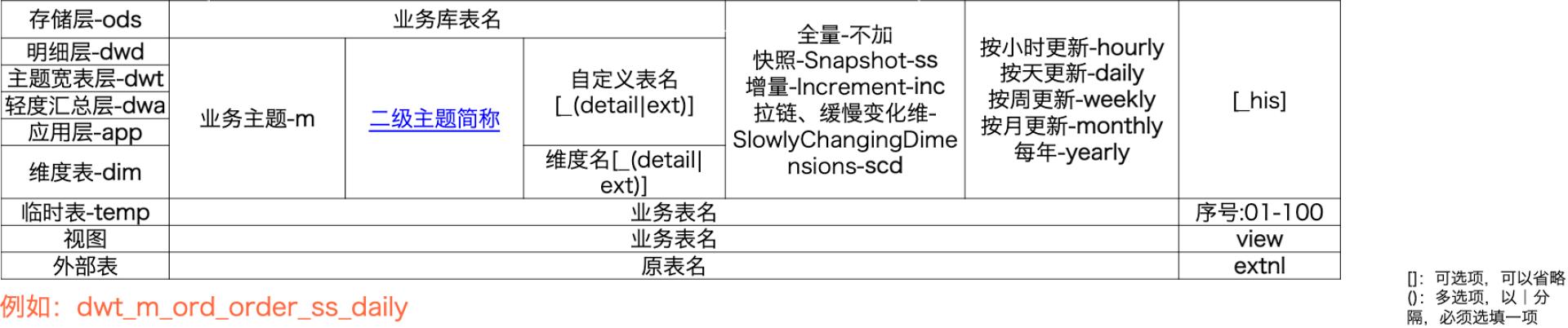 图6 统一的表命名规范