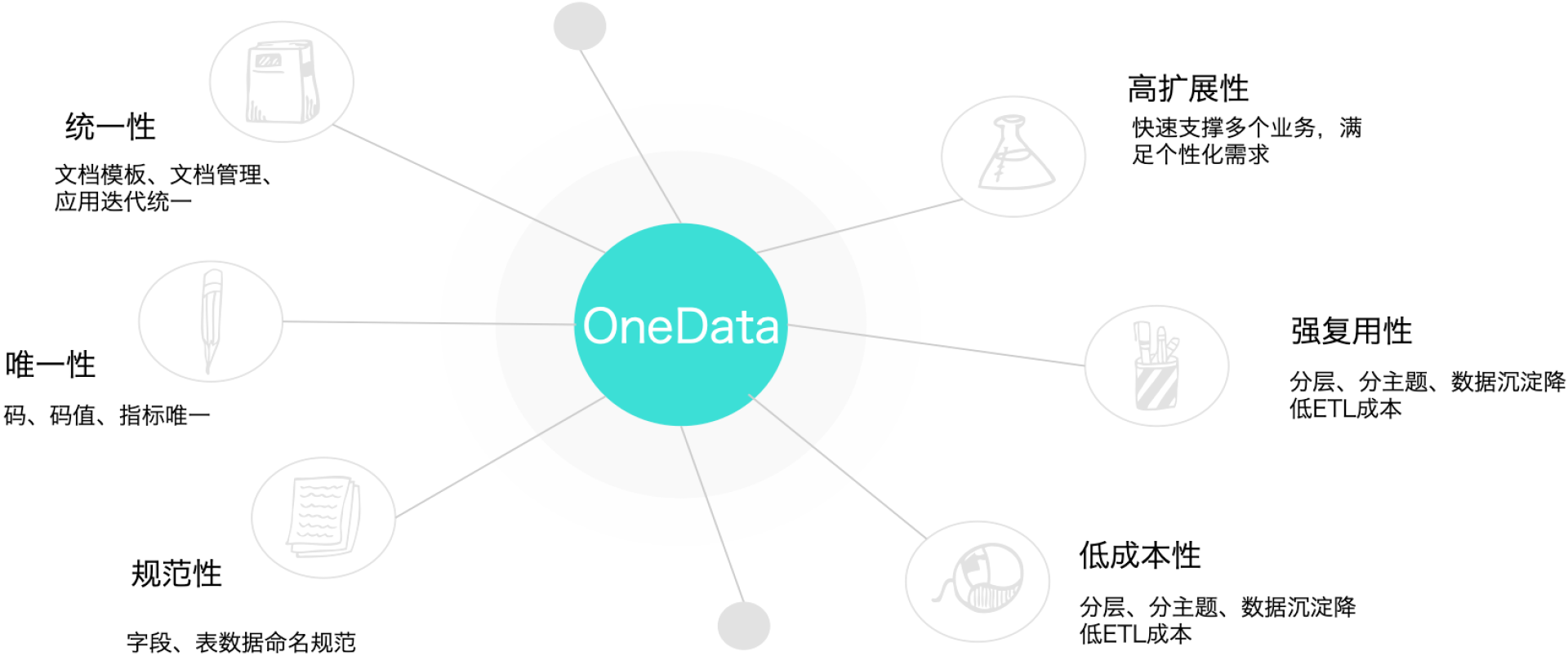 图2 OneData的六个特性