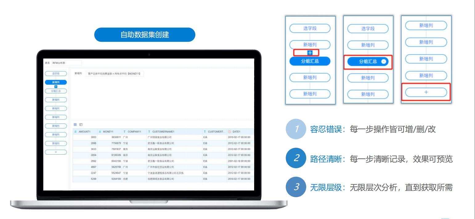 推荐一款配有强大数据管理和可视化ETL的BI工具
